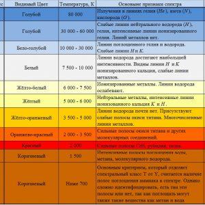 Спектральная классификация