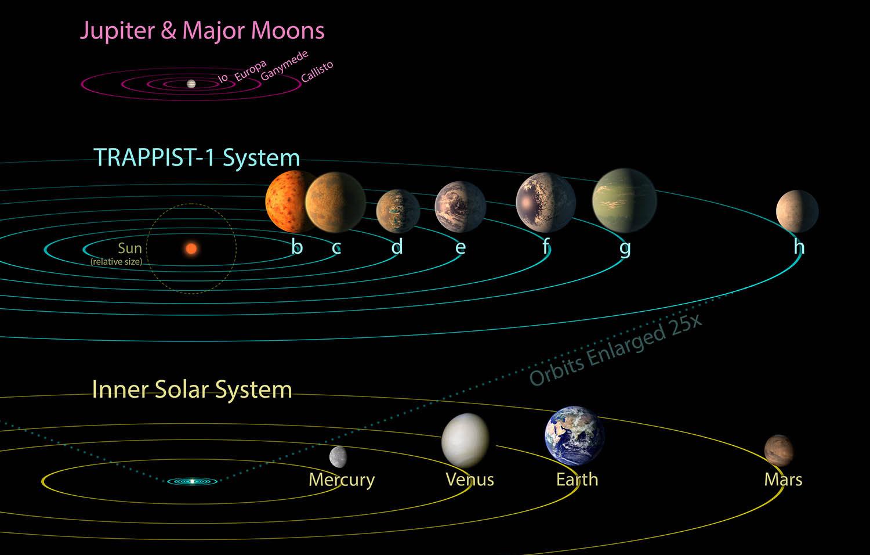 Солнечная система, система trapist-1 и Юпитер со своими спутниками